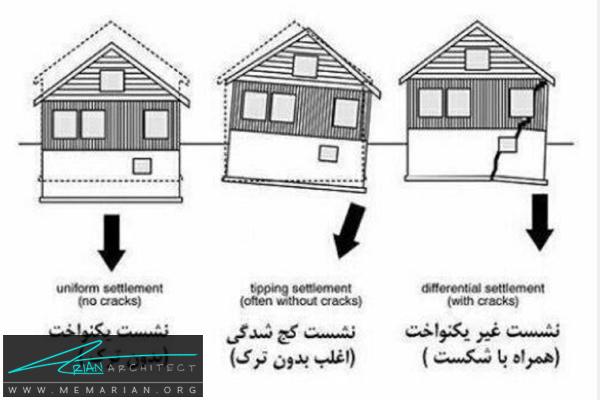 انواع نشست در ساختمان -نکات کاربردی معماری