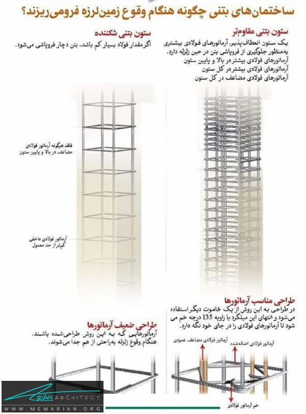 ریزش ساختمان های بتنی هنگام زلزله-نکات کاربردی معماری