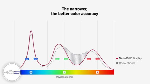 طول موج رنگ ها و تاثیرشان بر فضا