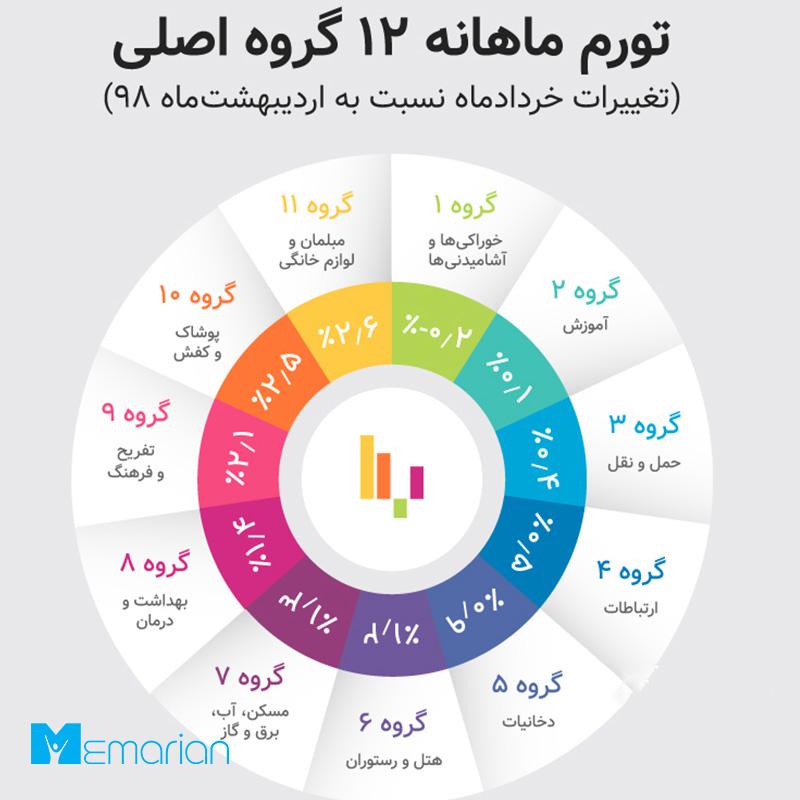 نمودار تورم ماهانه ۹۸